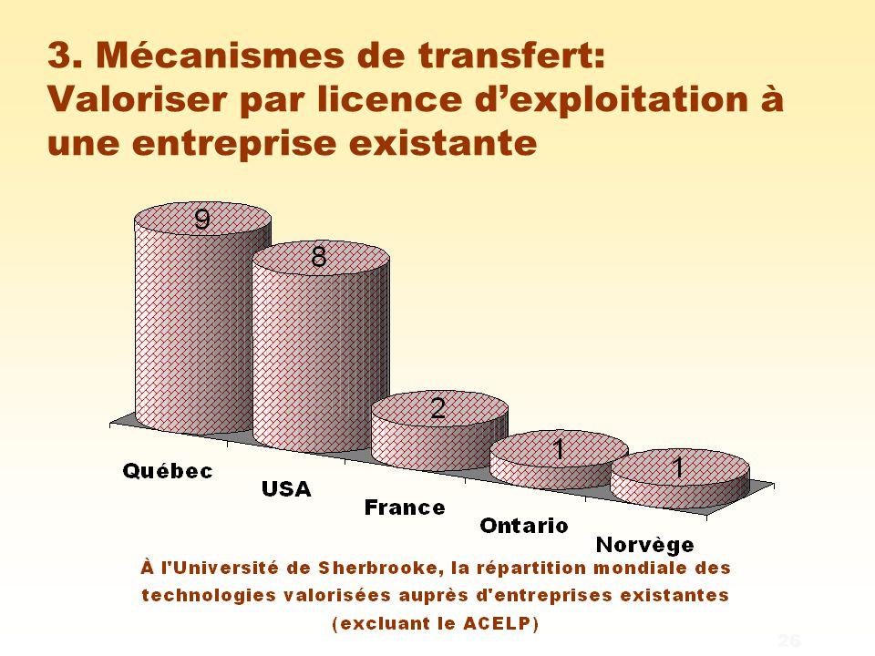 26 3. Mécanismes de transfert: Valoriser par licence d'exploitation à une entreprise existante
