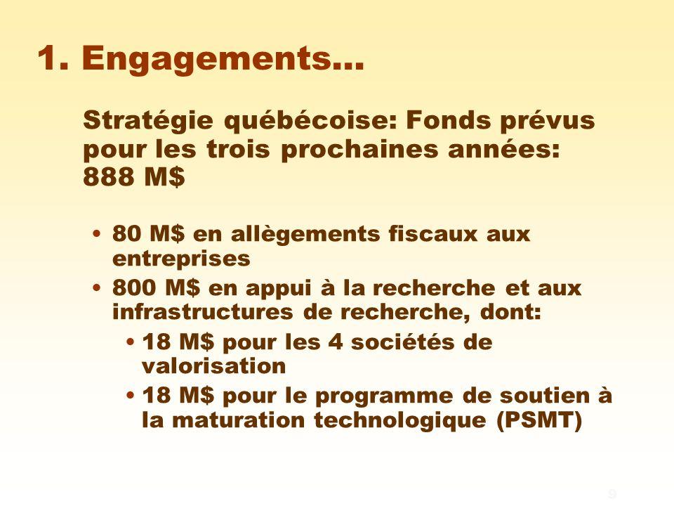 9 1. Engagements… Stratégie québécoise: Fonds prévus pour les trois prochaines années: 888 M$ 80 M$ en allègements fiscaux aux entreprises 800 M$ en a