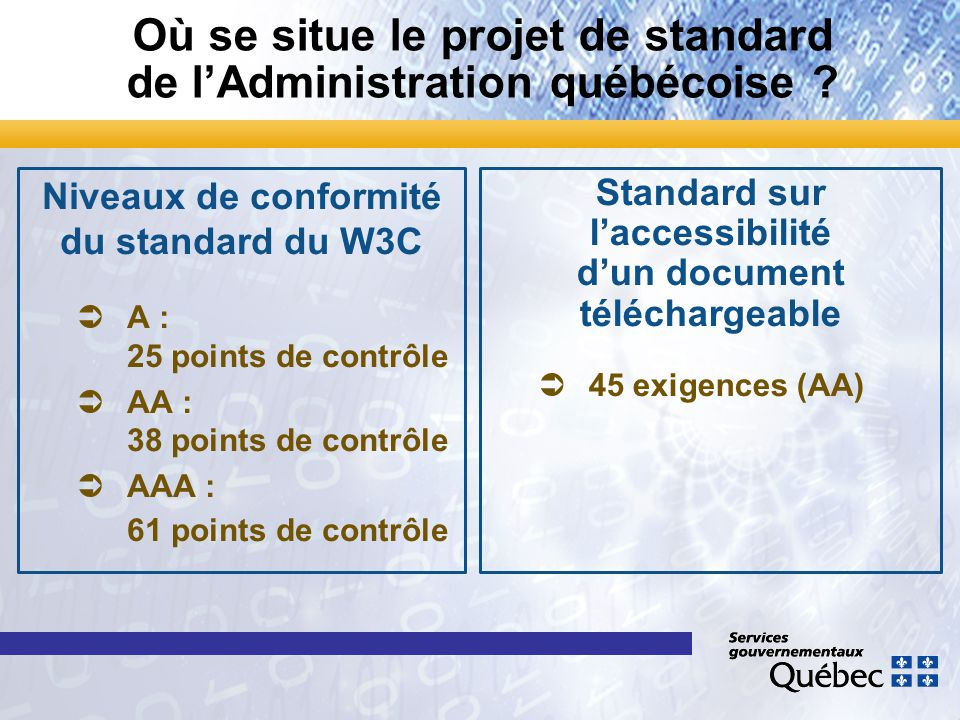 Où se situe le projet de standard de l'Administration québécoise ? Niveaux de conformité du standard du W3C Ü ÜA : 25 points de contrôle Ü ÜAA : 38 po