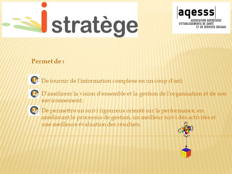 De fournir de l'information complexe en un coup d'œil; Permet de : D'améliorer la vision d'ensemble et la gestion de l'organisation et de son environn