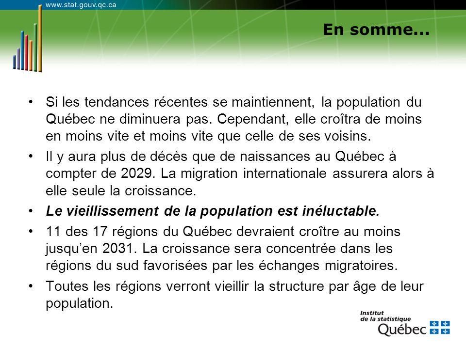 Si les tendances récentes se maintiennent, la population du Québec ne diminuera pas. Cependant, elle croîtra de moins en moins vite et moins vite que