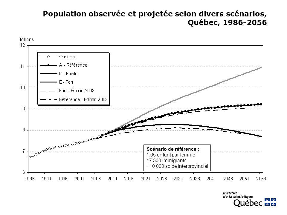 Population observée et projetée selon divers scénarios, Québec, 1986-2056 Scénario de référence : 1,65 enfant par femme 47 500 immigrants - 10 000 sol