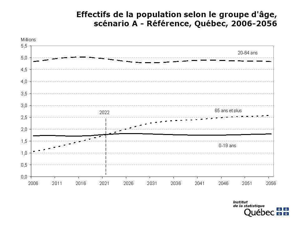 Effectifs de la population selon le groupe d'âge, scénario A - Référence, Québec, 2006-2056
