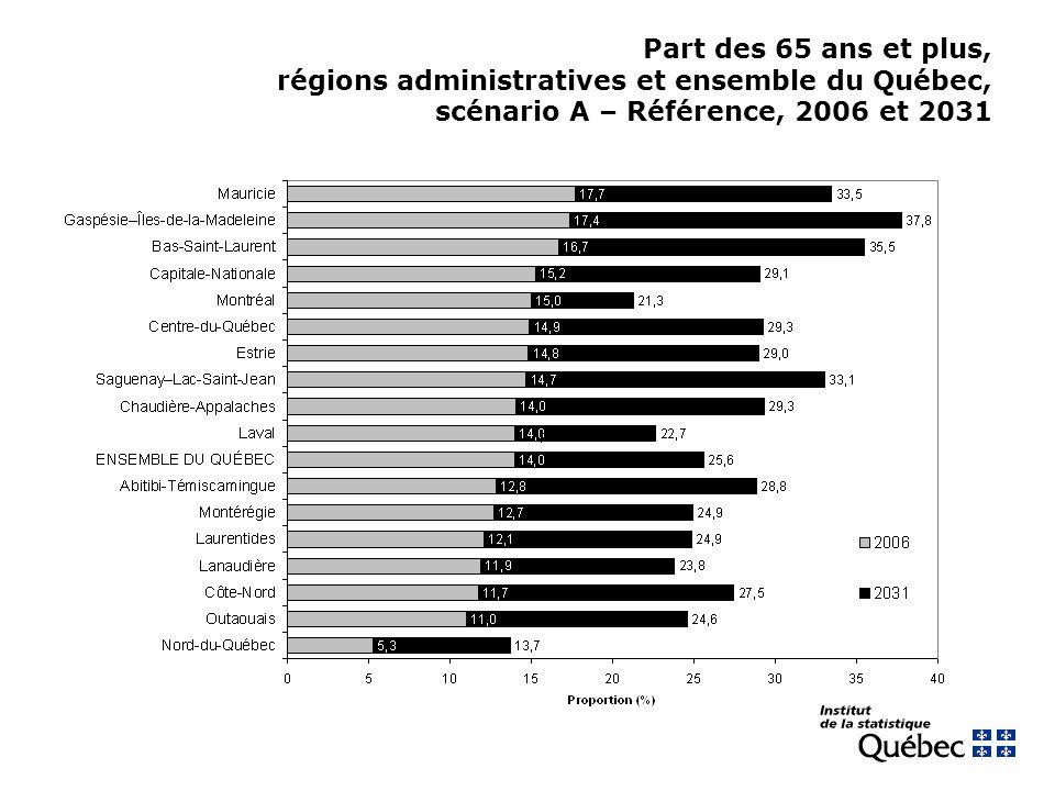 Part des 65 ans et plus, régions administratives et ensemble du Québec, scénario A – Référence, 2006 et 2031