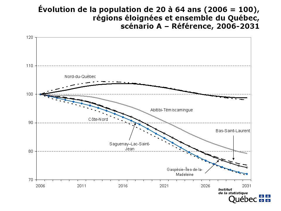Évolution de la population de 20 à 64 ans (2006 = 100), régions éloignées et ensemble du Québec, scénario A – Référence, 2006-2031