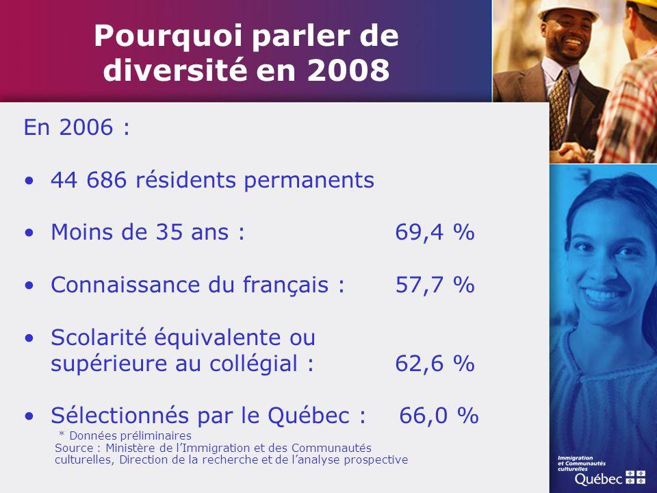 Pourquoi parler de diversité en 2008 En 2006 : 44 686 résidents permanents Moins de 35 ans : 69,4 % Connaissance du français : 57,7 % Scolarité équiva