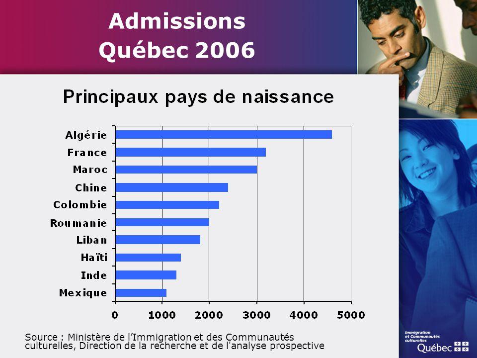 Admissions Québec 2006 Source : Ministère de l'Immigration et des Communautés culturelles, Direction de la recherche et de l'analyse prospective