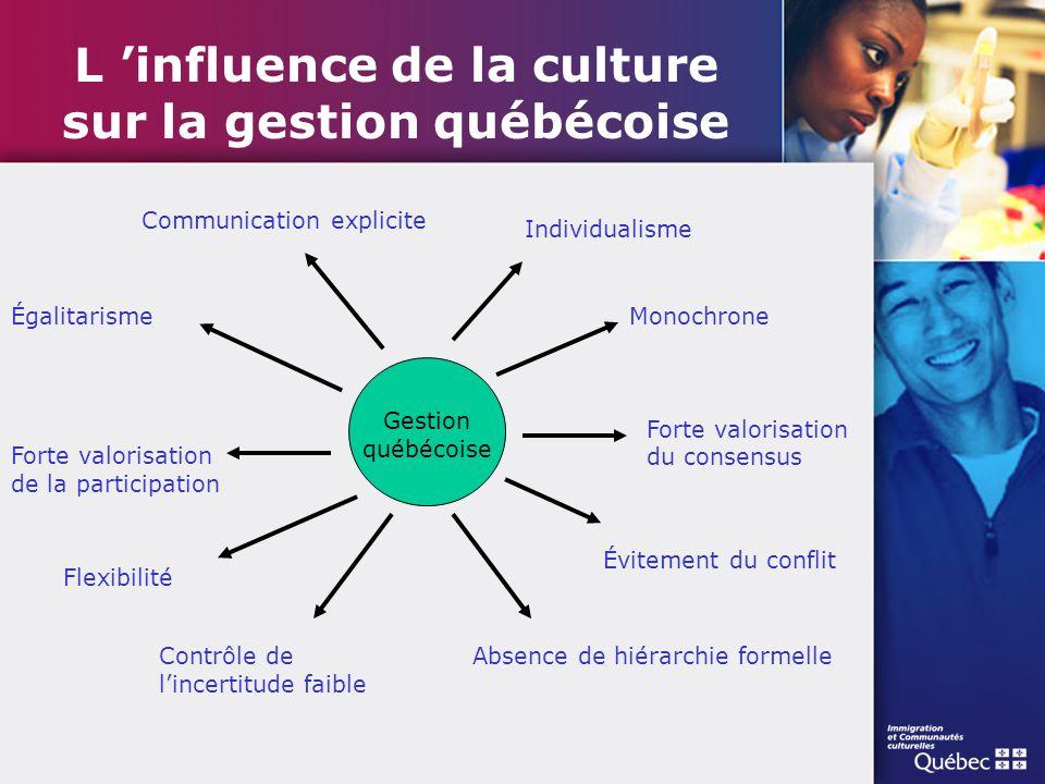 L 'influence de la culture sur la gestion québécoise Forte valorisation du consensus Monochrone Individualisme Communication explicite Gestion québéco