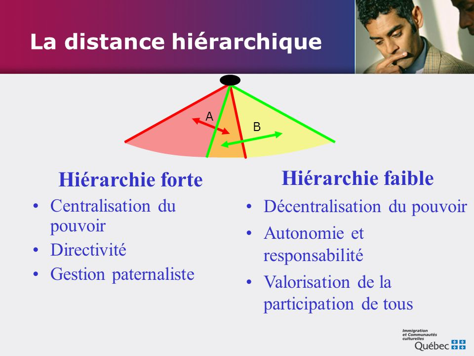 La distance hiérarchique Hiérarchie forte Centralisation du pouvoir Directivité Gestion paternaliste Hiérarchie faible Décentralisation du pouvoir Aut