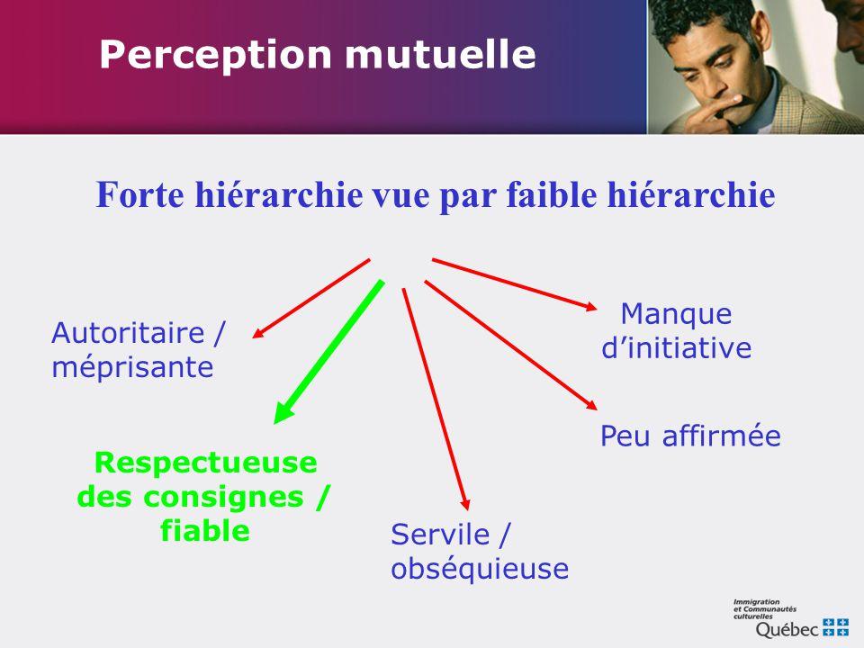 Perception mutuelle Servile / obséquieuse Peu affirmée Manque d'initiative Autoritaire / méprisante Respectueuse des consignes / fiable Forte hiérarch