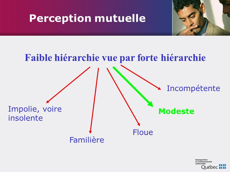 Perception mutuelle Faible hiérarchie vue par forte hiérarchie Familière Floue Incompétente Impolie, voire insolente Modeste