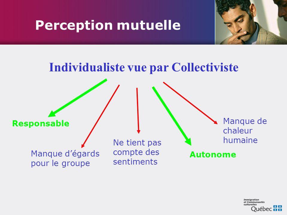 Perception mutuelle Individualiste vue par Collectiviste Responsable Autonome Manque d'égards pour le groupe Manque de chaleur humaine Ne tient pas co