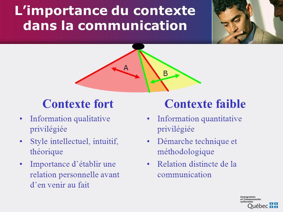 L'importance du contexte dans la communication Contexte fort Information qualitative privilégiée Style intellectuel, intuitif, théorique Importance d'