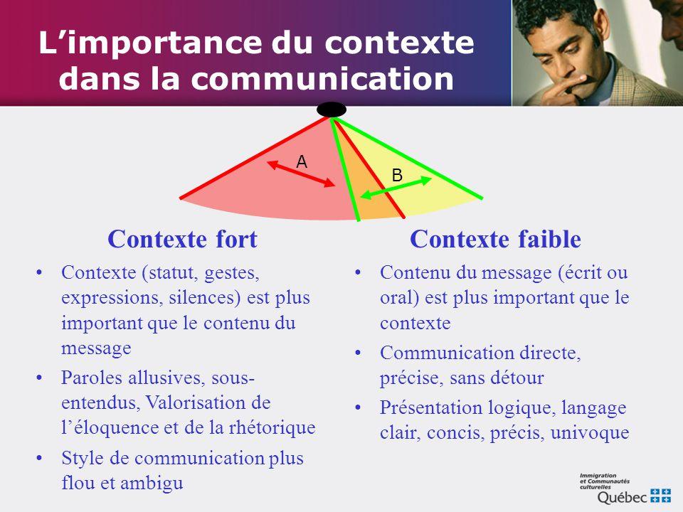 L'importance du contexte dans la communication Contexte fort Contexte (statut, gestes, expressions, silences) est plus important que le contenu du mes