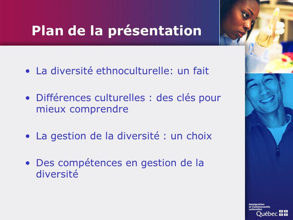 Plan de la présentation La diversité ethnoculturelle: un fait Différences culturelles : des clés pour mieux comprendre La gestion de la diversité : un