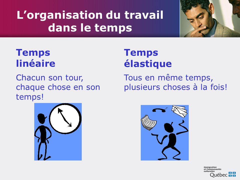 L'organisation du travail dans le temps Chacun son tour, chaque chose en son temps! Tous en même temps, plusieurs choses à la fois! Temps linéaire Tem