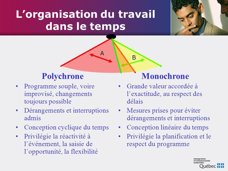 L'organisation du travail dans le temps Polychrone Programme souple, voire improvisé, changements toujours possible Dérangements et interruptions admi