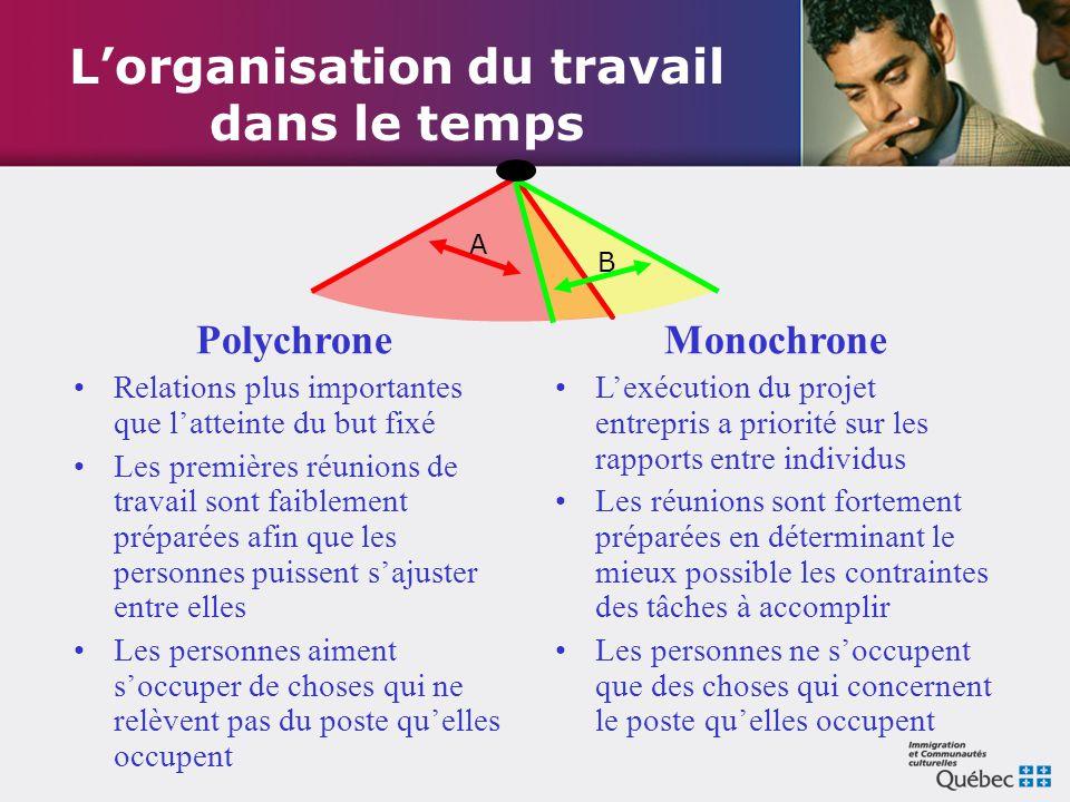 L'organisation du travail dans le temps Polychrone Relations plus importantes que l'atteinte du but fixé Les premières réunions de travail sont faible