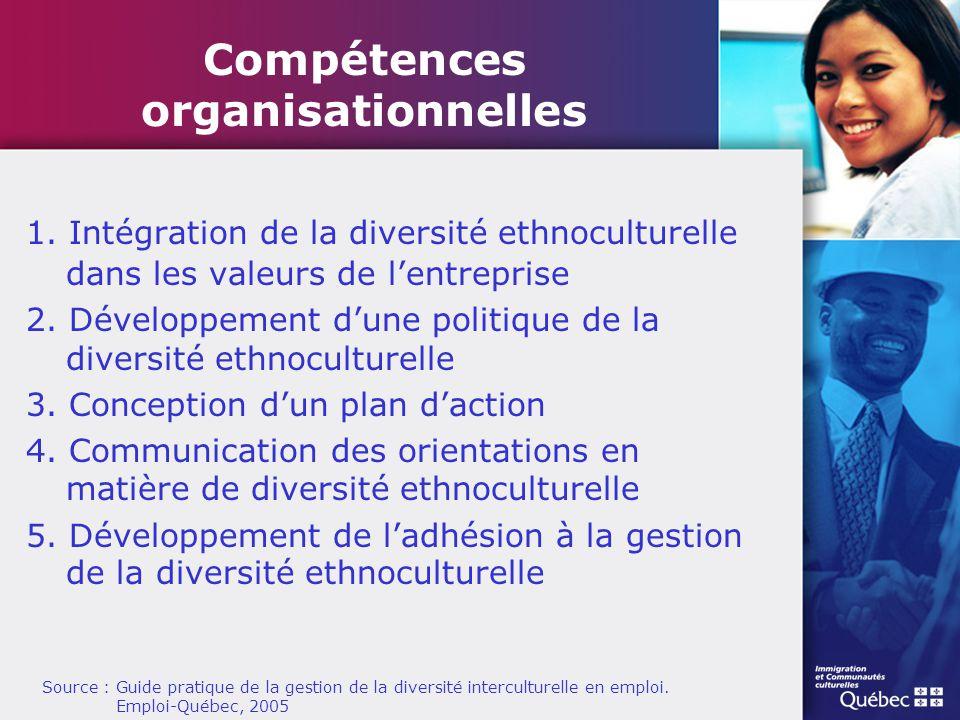Compétences organisationnelles 1. Intégration de la diversité ethnoculturelle dans les valeurs de l'entreprise 2. Développement d'une politique de la