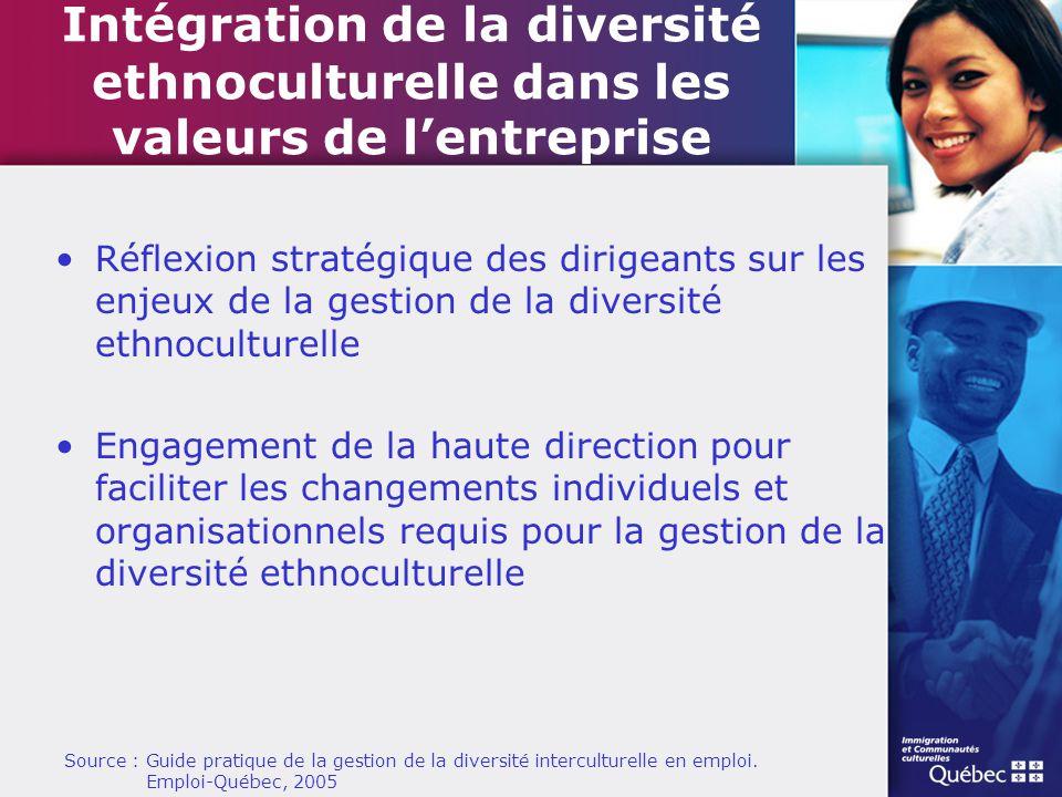 Intégration de la diversité ethnoculturelle dans les valeurs de l'entreprise Réflexion stratégique des dirigeants sur les enjeux de la gestion de la d