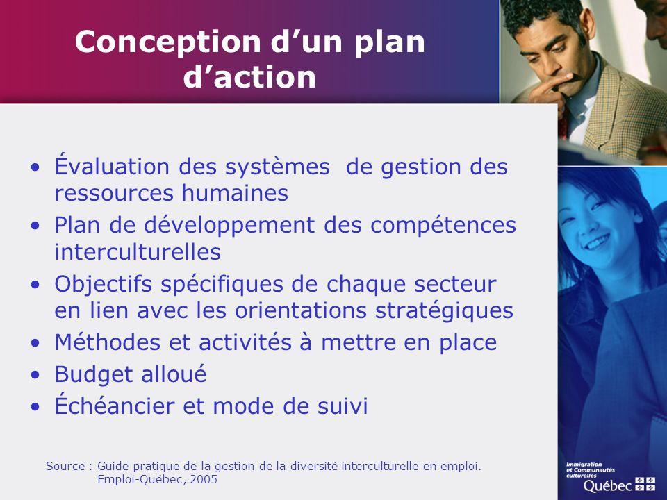 Évaluation des systèmes de gestion des ressources humaines Plan de développement des compétences interculturelles Objectifs spécifiques de chaque sect
