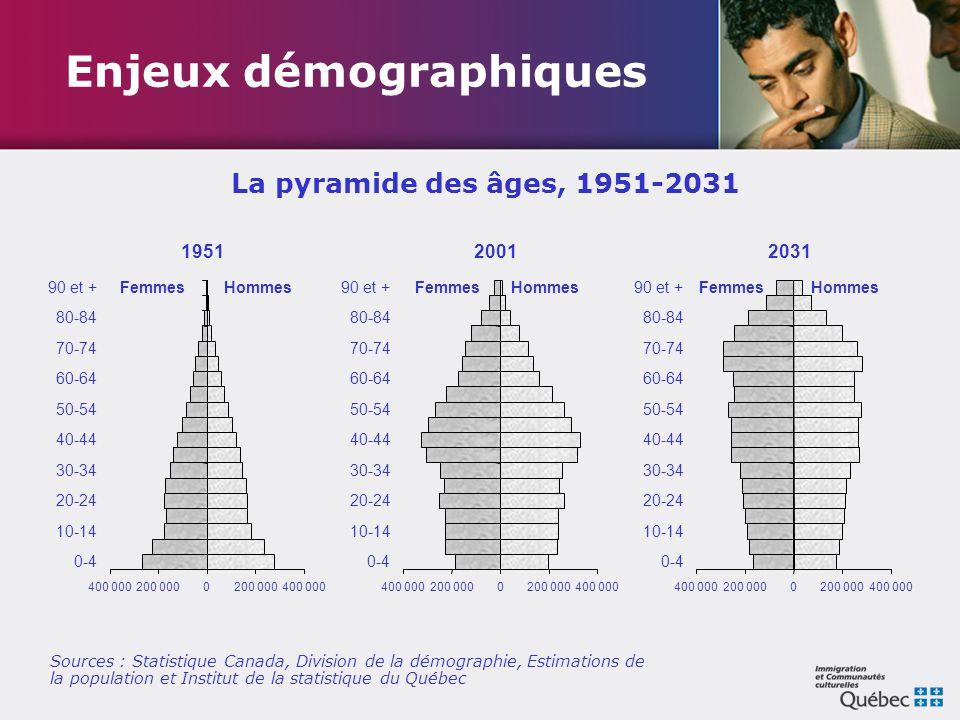 La pyramide des âges, 1951-2031 Enjeux démographiques Sources : Statistique Canada, Division de la démographie, Estimations de la population et Instit