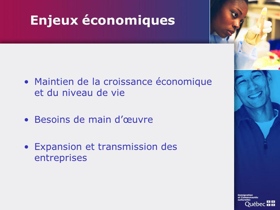 Enjeux économiques Maintien de la croissance économique et du niveau de vie Besoins de main d'œuvre Expansion et transmission des entreprises