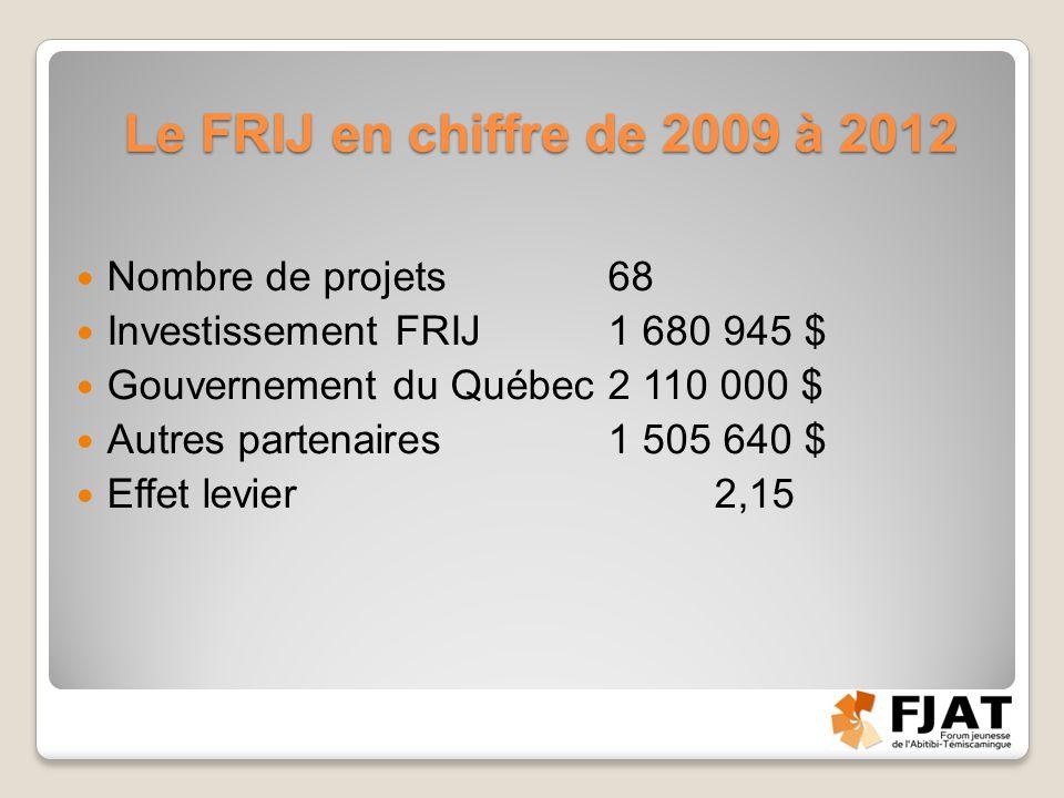 Le FRIJ en chiffre de 2009 à 2012 Nombre de projets68 Investissement FRIJ1 680 945 $ Gouvernement du Québec2 110 000 $ Autres partenaires1 505 640 $ Effet levier2,15