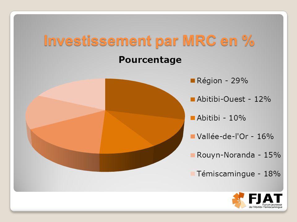 Investissement par MRC en %