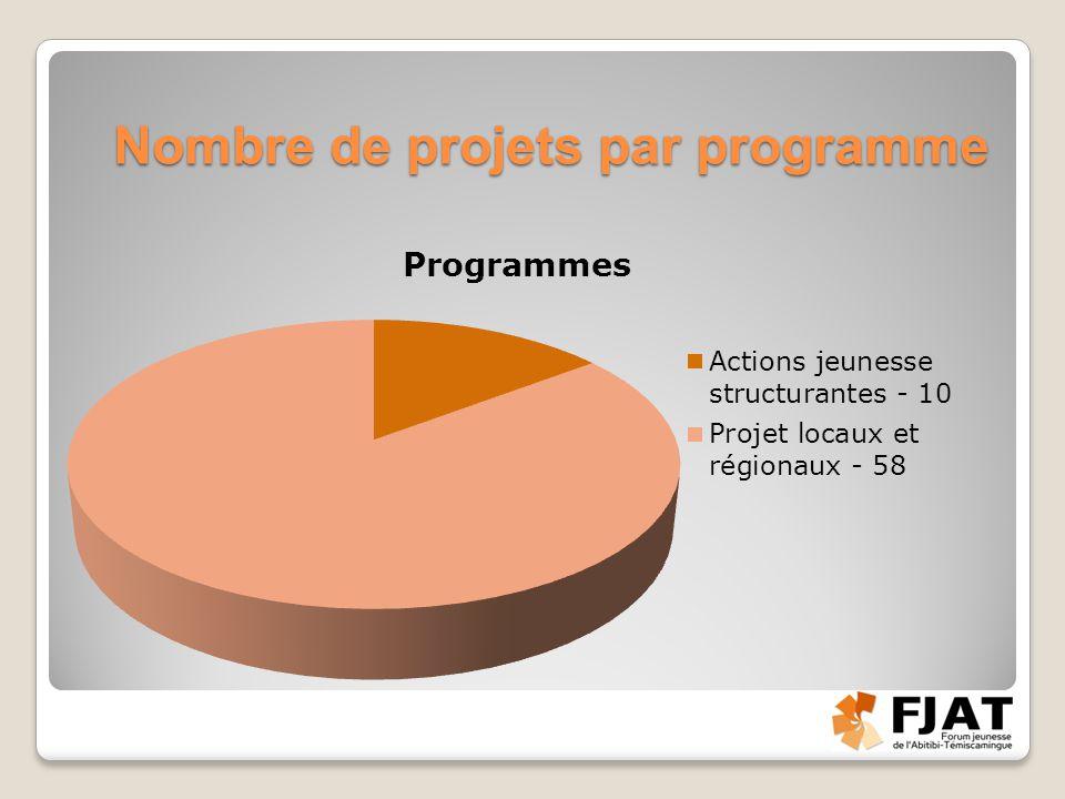 Nombre de projets par programme