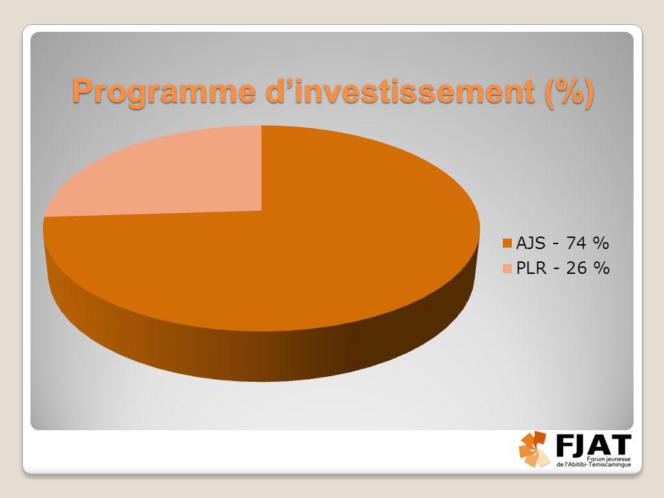Programme d'investissement (%)