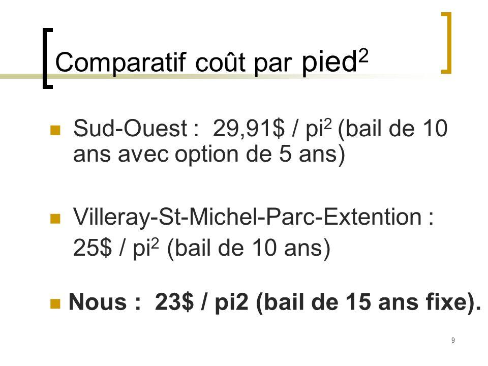 9 Comparatif coût par pied 2 Sud-Ouest : 29,91$ / pi 2 (bail de 10 ans avec option de 5 ans) Villeray-St-Michel-Parc-Extention : 25$ / pi 2 (bail de 10 ans) Nous : 23$ / pi2 (bail de 15 ans fixe).