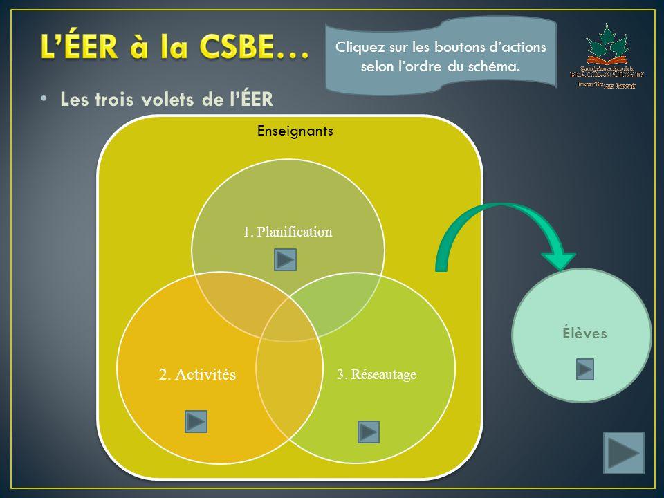 Les trois volets de l'ÉER Enseignants Élèves Cliquez sur les boutons d'actions selon l'ordre du schéma.