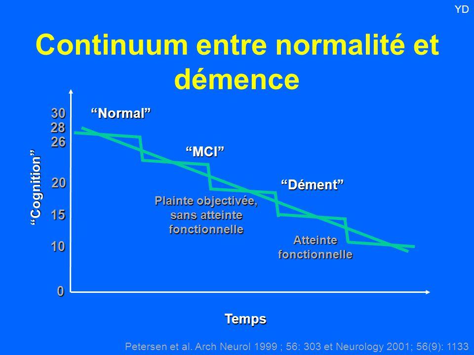 """Continuum entre normalité et démence """"Cognition"""" Temps """"Normal"""" """"MCI"""" """"Dément"""" Plainte objectivée, sans atteinte fonctionnelle Atteinte fonctionnelle"""