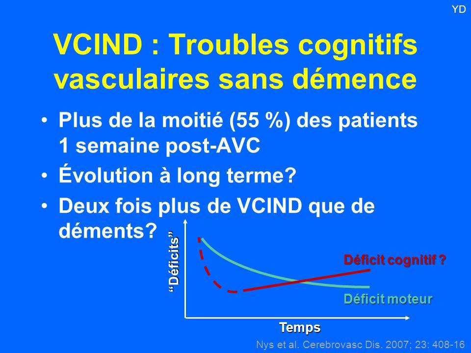 VCIND : Troubles cognitifs vasculaires sans démence Plus de la moitié (55 %) des patients 1 semaine post-AVC Évolution à long terme? Deux fois plus de
