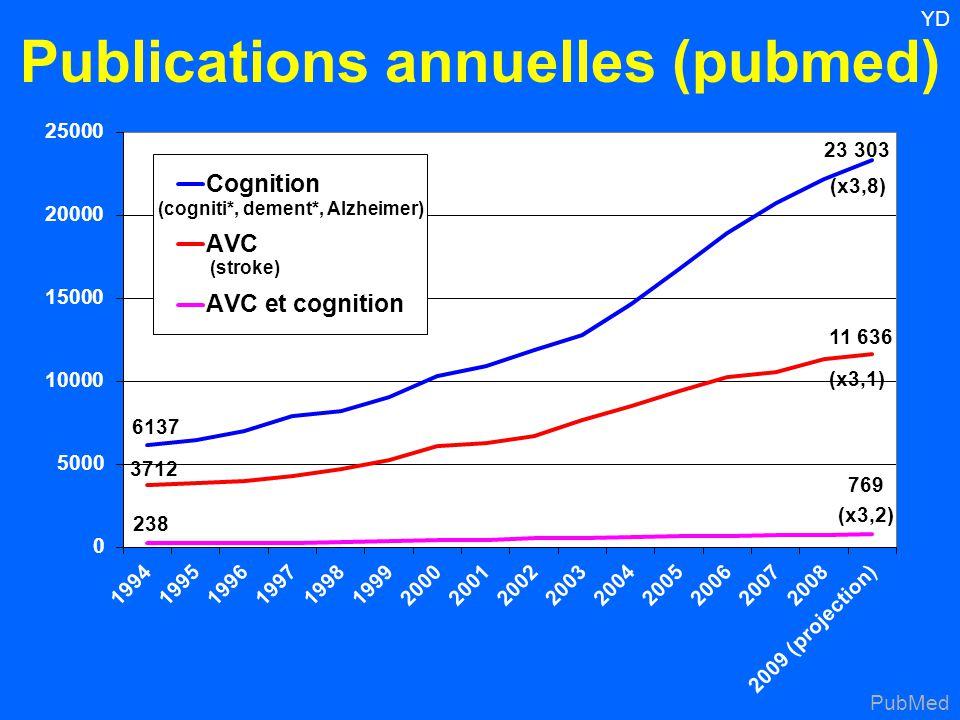 23 303 6137 11 636 3712 769 238 (x3,1) (x3,8) (x3,2) Publications annuelles (pubmed) PubMed (cogniti*, dement*, Alzheimer) (stroke)