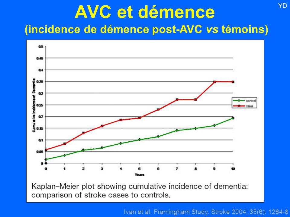 Ivan et al. Framingham Study. Stroke 2004; 35(6): 1264-8 YD AVC et démence (incidence de démence post-AVC vs témoins)