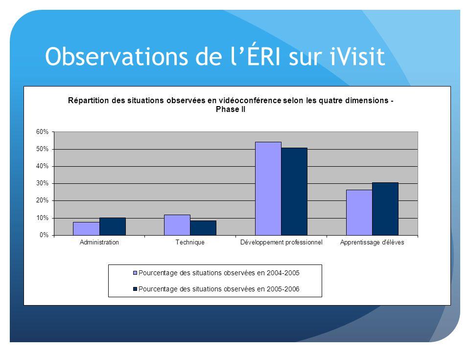 Observations de l'ÉRI sur iVisit