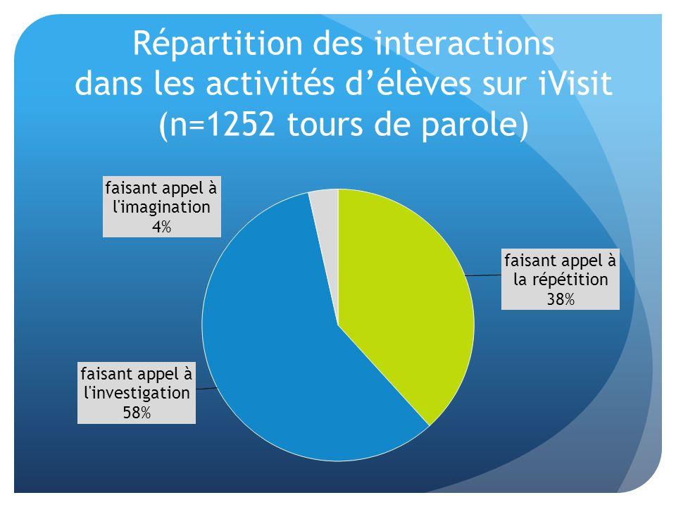 Répartition des interactions dans les activités d'élèves sur iVisit (n=1252 tours de parole)