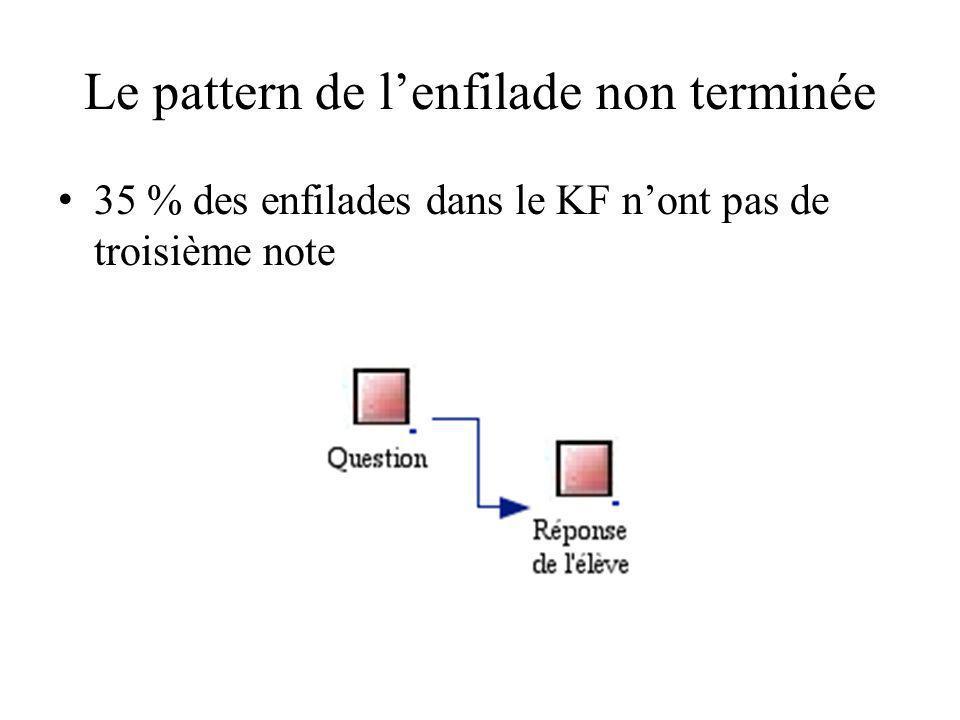 Le pattern de l'enfilade non terminée 35 % des enfilades dans le KF n'ont pas de troisième note