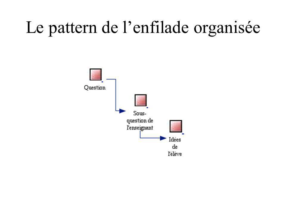 Le pattern de l'enfilade organisée