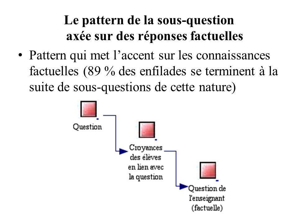 Le pattern de la sous-question axée sur des réponses factuelles Pattern qui met l'accent sur les connaissances factuelles (89 % des enfilades se terminent à la suite de sous-questions de cette nature)