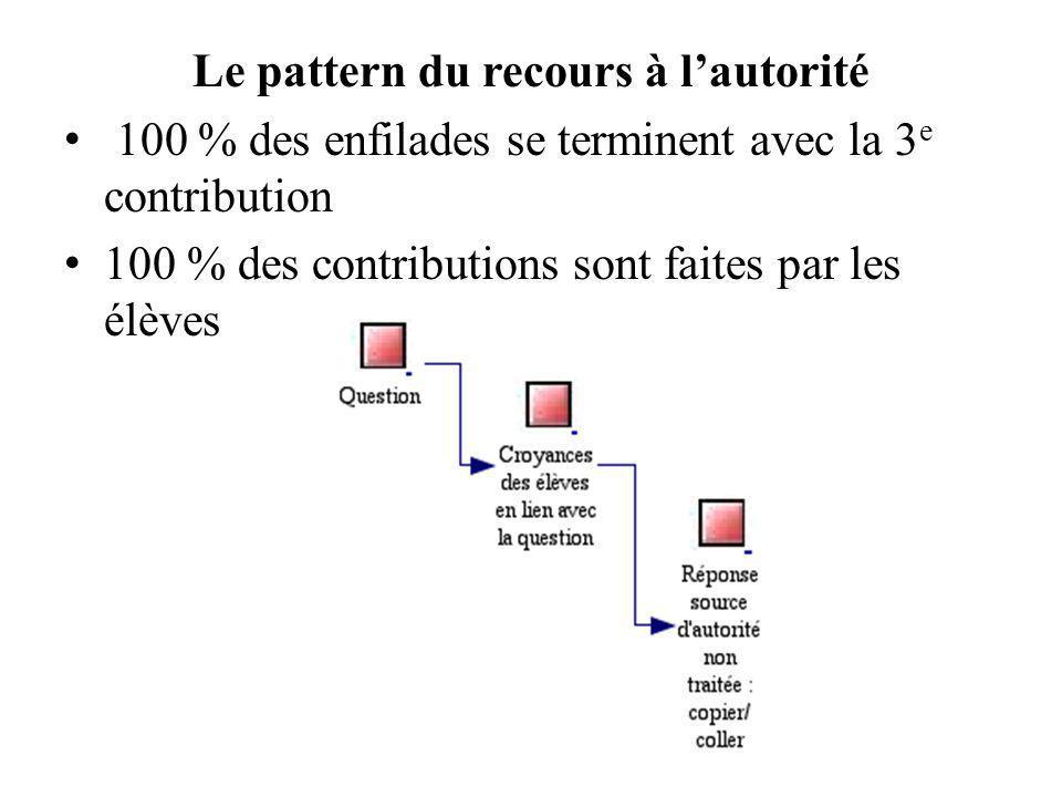 Le pattern du recours à l'autorité 100 % des enfilades se terminent avec la 3 e contribution 100 % des contributions sont faites par les élèves