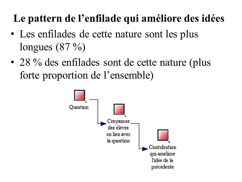 Le pattern de l'enfilade qui améliore des idées Les enfilades de cette nature sont les plus longues (87 %) 28 % des enfilades sont de cette nature (plus forte proportion de l'ensemble)