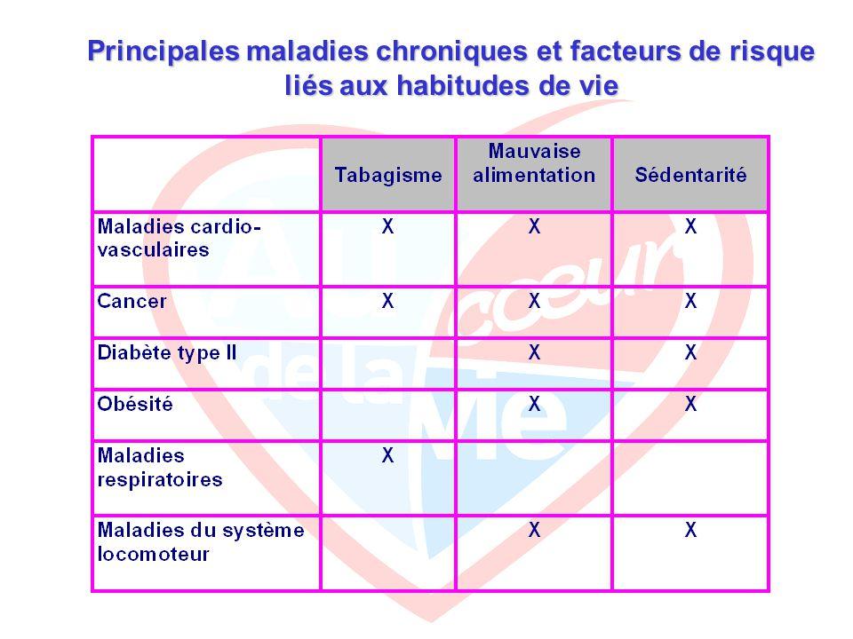 Principales maladies chroniques et facteurs de risque liés aux habitudes de vie