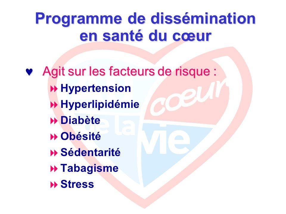 Programme de dissémination en santé du cœur Agit sur les facteurs de risque : Agit sur les facteurs de risque :  Hypertension  Hyperlipidémie  Diabète  Obésité  Sédentarité  Tabagisme  Stress