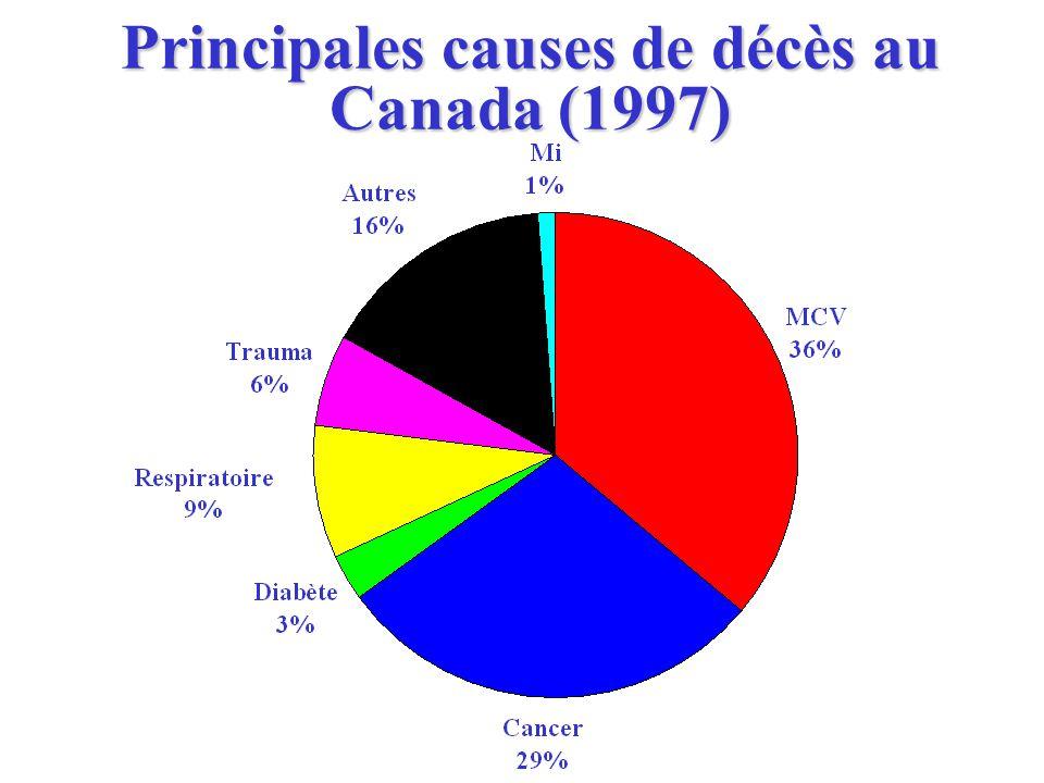 Principales causes de décès au Canada (1997)