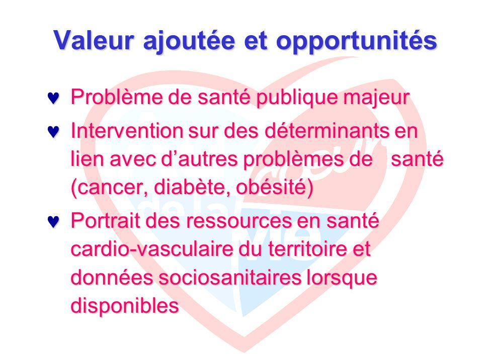 Valeur ajoutée et opportunités Problème de santé publique majeur Problème de santé publique majeur Intervention sur des déterminants en lien avec d'autres problèmes de santé (cancer, diabète, obésité) Intervention sur des déterminants en lien avec d'autres problèmes de santé (cancer, diabète, obésité) Portrait des ressources en santé cardio-vasculaire du territoire et données sociosanitaires lorsque disponibles Portrait des ressources en santé cardio-vasculaire du territoire et données sociosanitaires lorsque disponibles