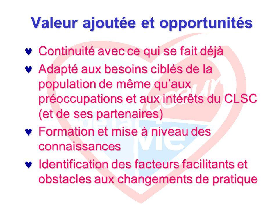 Valeur ajoutée et opportunités Continuité avec ce qui se fait déjà Continuité avec ce qui se fait déjà Adapté aux besoins ciblés de la population de même qu'aux préoccupations et aux intérêts du CLSC (et de ses partenaires) Adapté aux besoins ciblés de la population de même qu'aux préoccupations et aux intérêts du CLSC (et de ses partenaires) Formation et mise à niveau des connaissances Formation et mise à niveau des connaissances Identification des facteurs facilitants et obstacles aux changements de pratique Identification des facteurs facilitants et obstacles aux changements de pratique