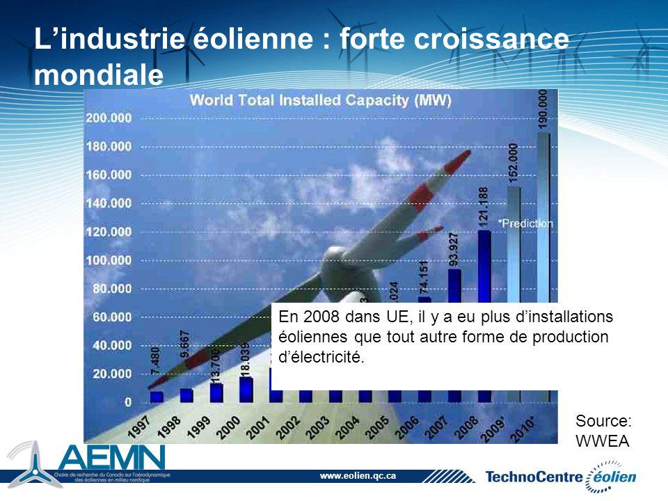www.eolien.qc.ca L'industrie éolienne : forte croissance mondiale Source: WWEA En 2008 dans UE, il y a eu plus d'installations éoliennes que tout autr